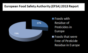 Chart Showing EFSA Findings for Pesticide Residue on Foods