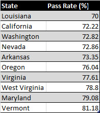 Bar Exam Pass Rates Chart in 2010 - 2011