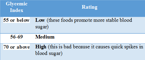 Glycemic Index Chart with Explanation